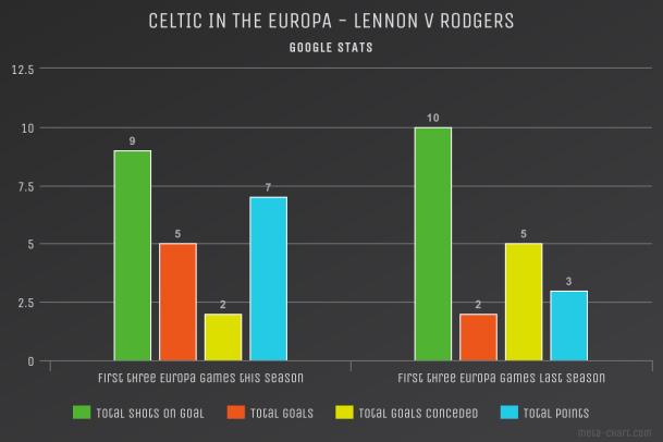 Lennon V Rodgers Meta Chart