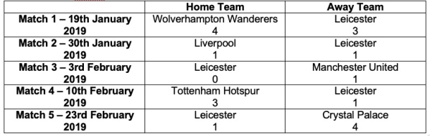 Puel's last 5 matches